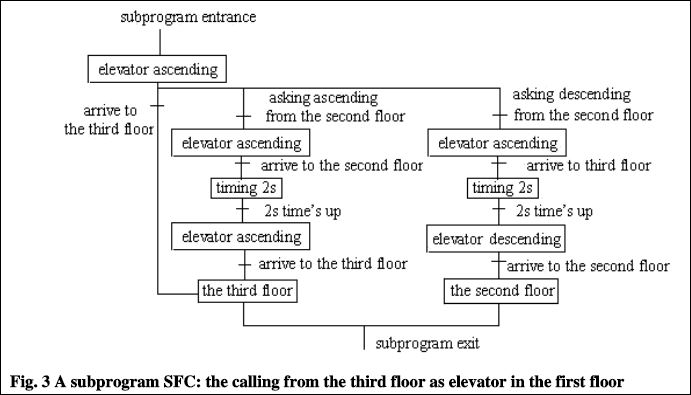 How does a 4-level elevator work in a SFC ? | PLC forum - PLC Training