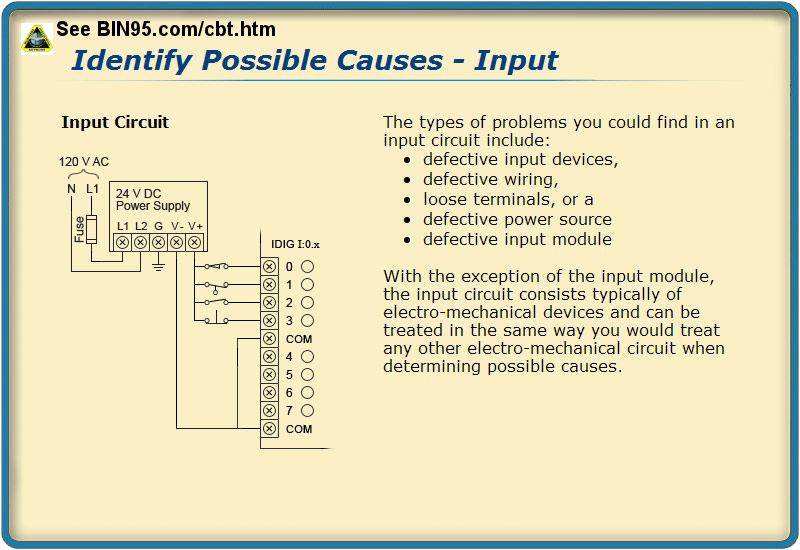 Plc Troubleshooting Resources